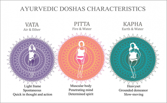 Ayurveda - What It Is & How It Can Help You